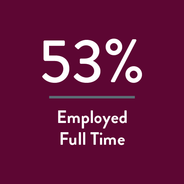 53% of our graduates are employed full time
