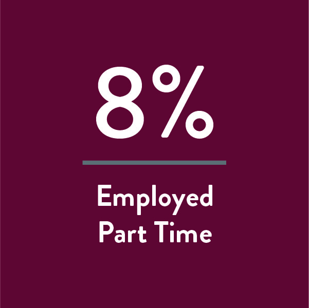 8% of our graduates are employed part time