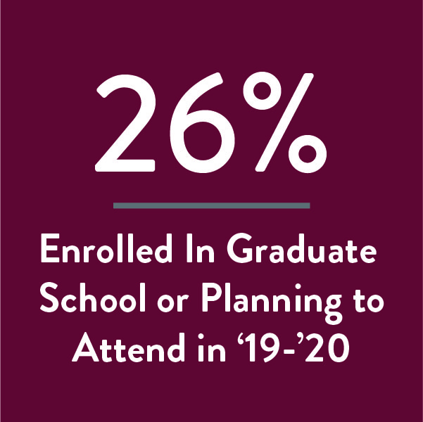 26% of our graduates have plans for graduate school